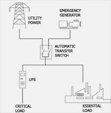 سیستم برق اضطراری چیست ، شرکت رسام یو پی اس