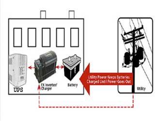 سیستم برق اضطراری چیست